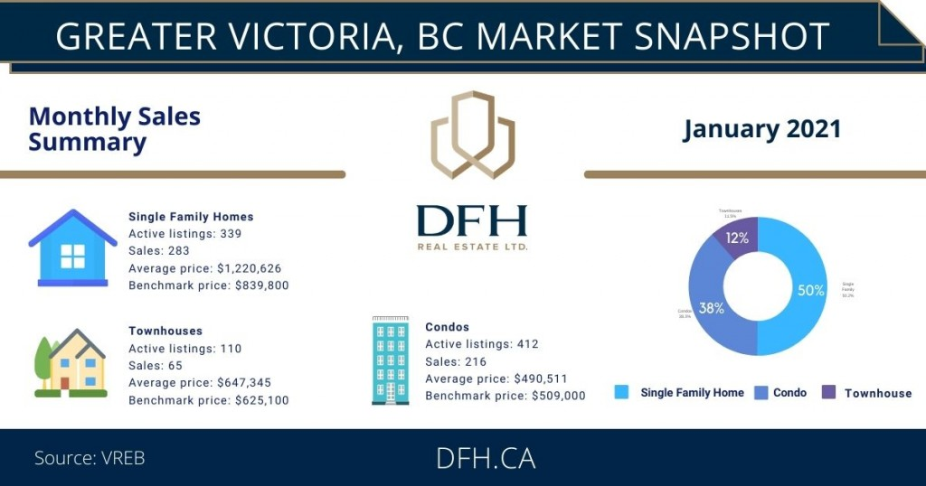 january 2021 victoria bc real estate market infographic