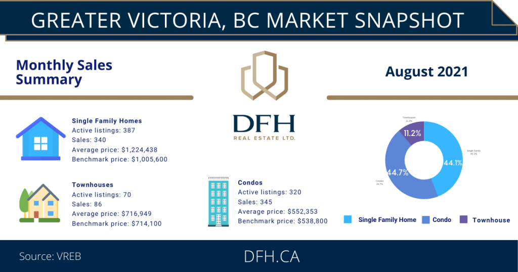 victoria bc real estate market infographic august 2021